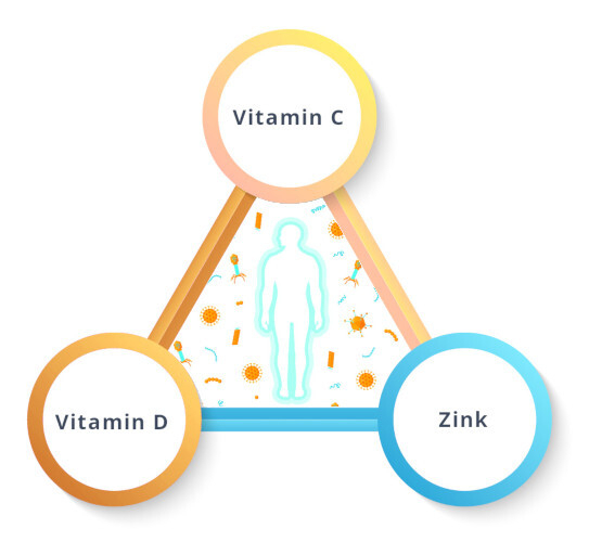 100-Tage-Immun-Paket